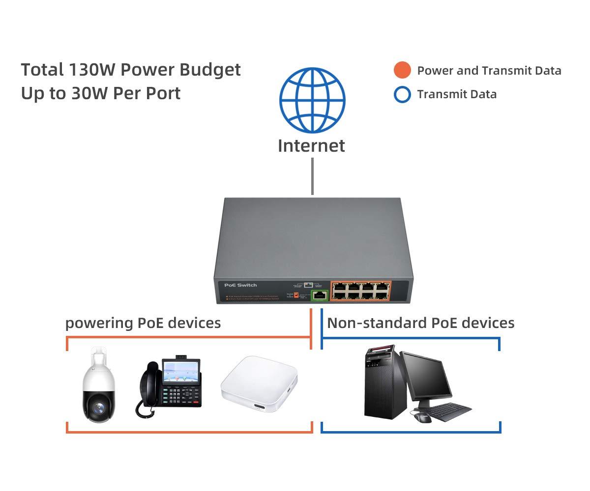8-Ports PoE+ Network Switch and 1 Ethernet Uplink Port, Ethernet Splitter, 130W PoE Budget